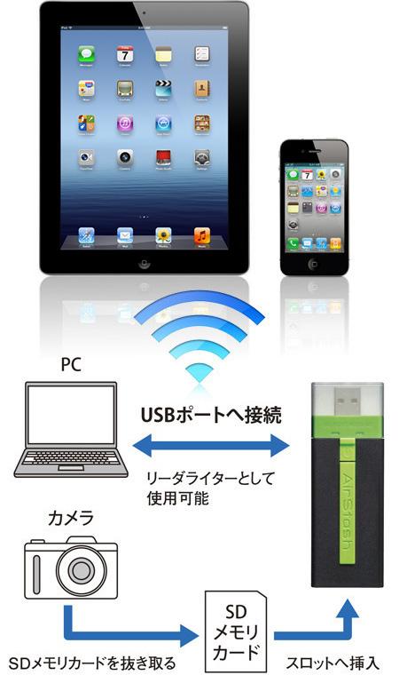 iPad/iPhoneとデジカメをWi-Fiリーダー『AirStash』で繋ごう